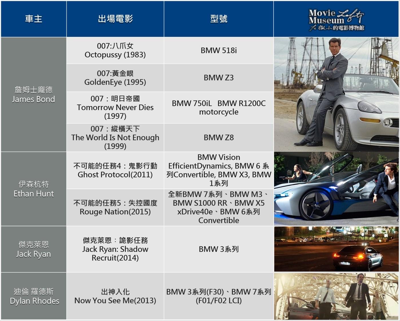 BMW 特務車表格_0715